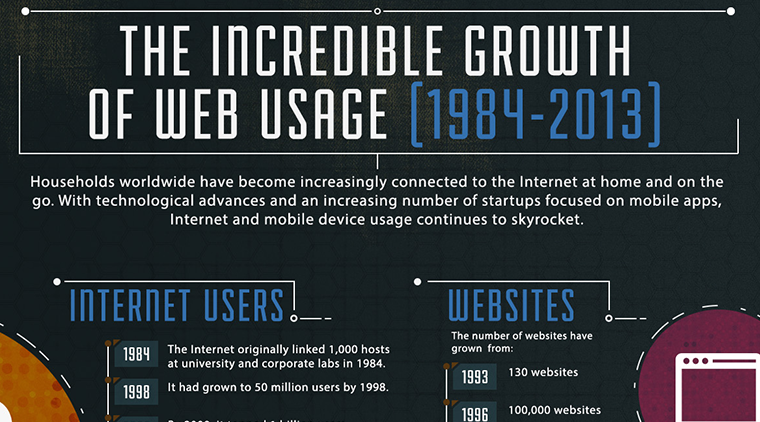 Infographic: The Incredible Growth of Web Usage