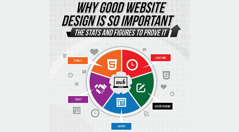 Infographic: 5 Reasons to Redesign an Ugly Website